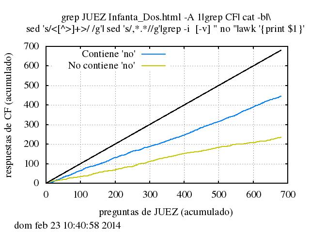 Número acumulado de respuestas de CF conteniendo negativas o no conteniéndolas frente a número acumulado de preguntas de JUEZ.