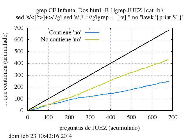 Número acumulado de preguntas de JUEZ a CF que contienen una negacion y que no la contienen frente al número acumulado total de preguntas de JUEZ a CF.