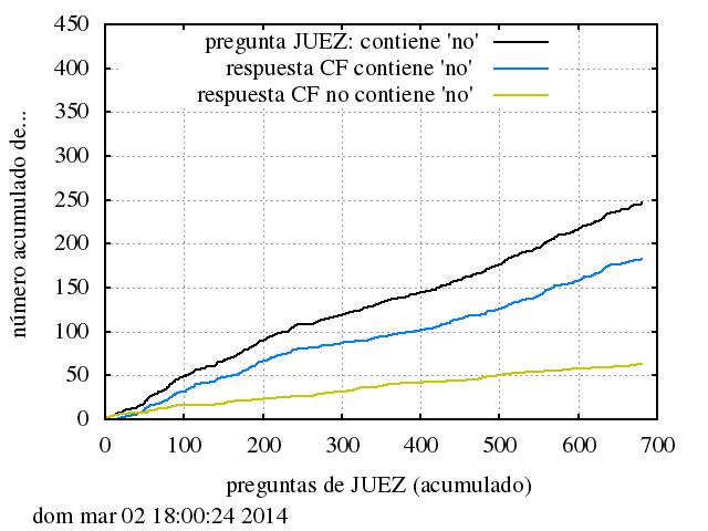Preguntas de JUEZ que contienen 'no' y análisis de la subsiguiente respuesta de CF según contenga o no contenga 'no'.